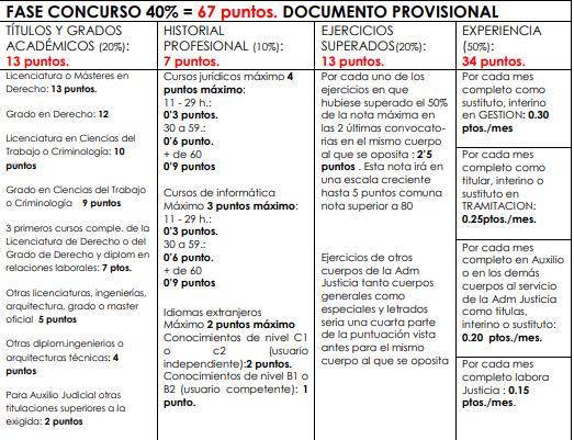 oposiciones justicia fase concurso puntos méritos