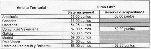 Notas de corte primer ejercicio Gestión Procesal OEP 2011