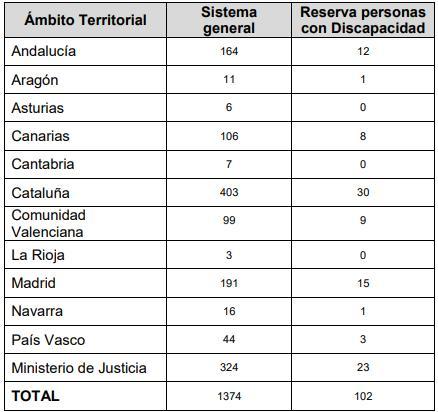 plazas gestión procesal OEP 2017-2018