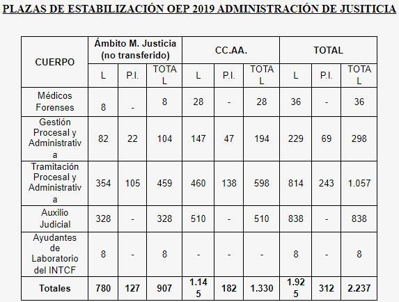 plazas estabilización oep 2019 justicia