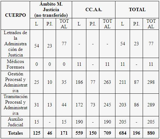 plazas reposicion OEP 2019 justicia